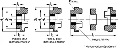 Accouplement à flector HRC - Plan