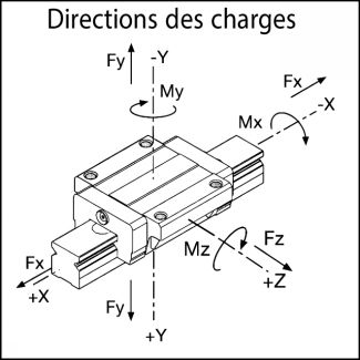 Directions des charges